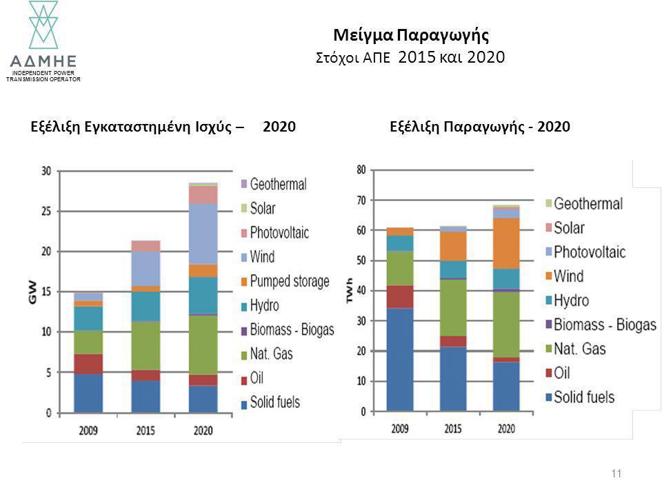 INDEPENDENT POWER TRANSMISSION OPERATOR 11 Εξέλιξη Εγκαταστημένη Ισχύς – 2020Εξέλιξη Παραγωγής - 2020 Μείγμα Παραγωγής Στόχοι ΑΠΕ 2015 και 2020