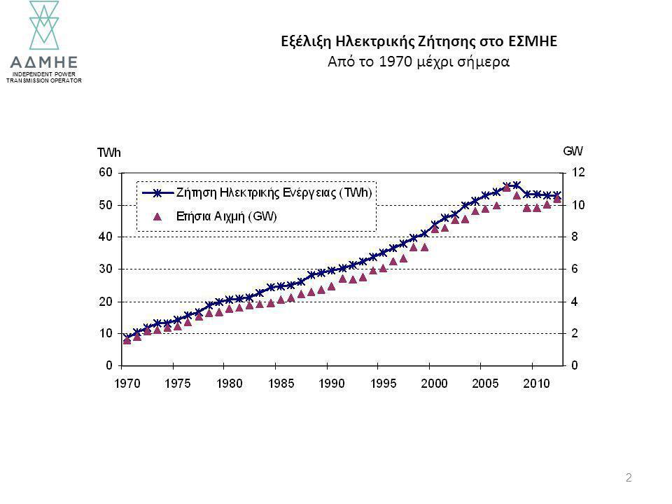 INDEPENDENT POWER TRANSMISSION OPERATOR 3 Σημαντική Μείωση από το 2009 και μετά Η τελευταία δεκαετία Επίπτωση της Οικονομικής Κρίσης
