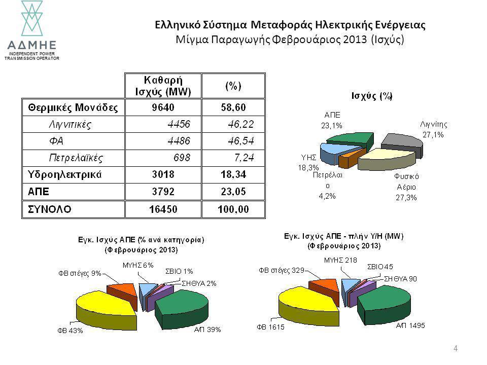 INDEPENDENT POWER TRANSMISSION OPERATOR 4 Ελληνικό Σύστημα Μεταφοράς Ηλεκτρικής Ενέργειας Μίγμα Παραγωγής Φεβρουάριος 2013 (Ισχύς)