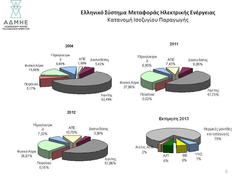 INDEPENDENT POWER TRANSMISSION OPERATOR 5 Ελληνικό Σύστημα Μεταφοράς Ηλεκτρικής Ενέργειας Κατανομή Ισοζυγίου Παραγωγής