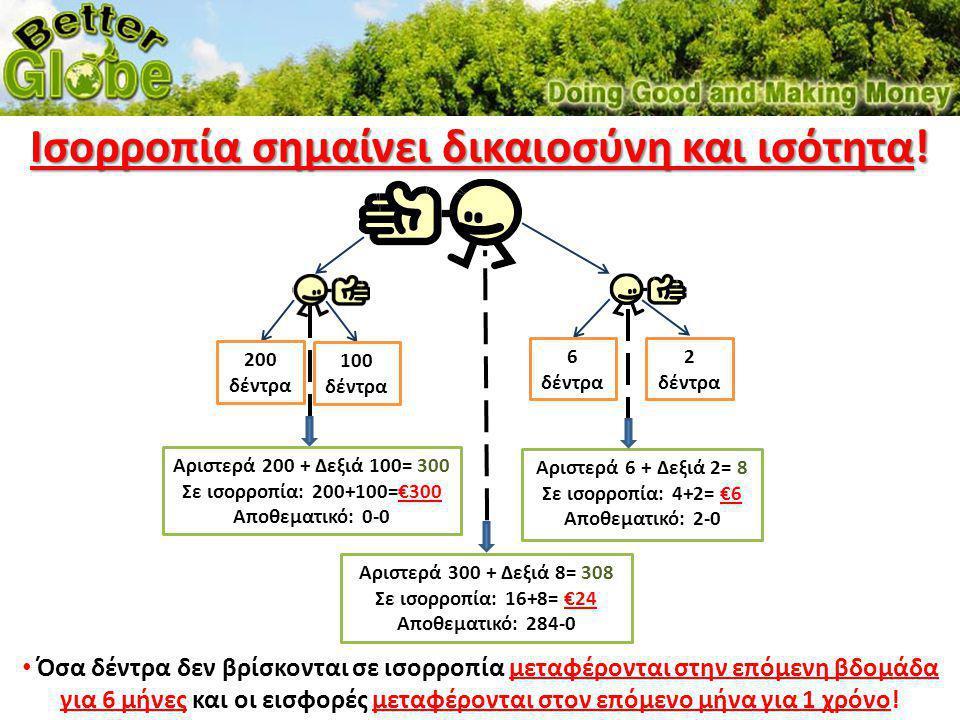 200 δέντρα 100 δέντρα 6 δέντρα 2 δέντρα Αριστερά 200 + Δεξιά 100= 300 Σε ισορροπία: 200+100=€300 Αποθεματικό: 0-0 Αριστερά 6 + Δεξιά 2= 8 Σε ισορροπία