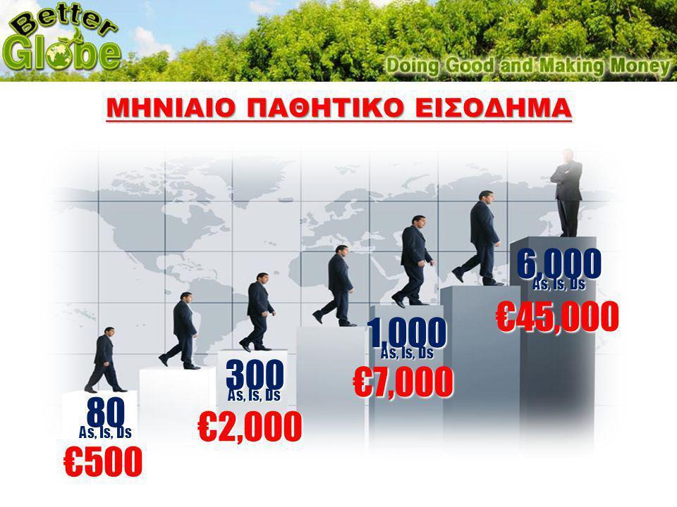 €500 80 As, Is, Ds €7,000 1,000 As, Is, Ds €2,000 300 As, Is, Ds €45,000 6,000 As, Is, Ds ΜΗΝΙΑΙΟ ΠΑΘΗΤΙΚΟ ΕΙΣΟΔΗΜΑ