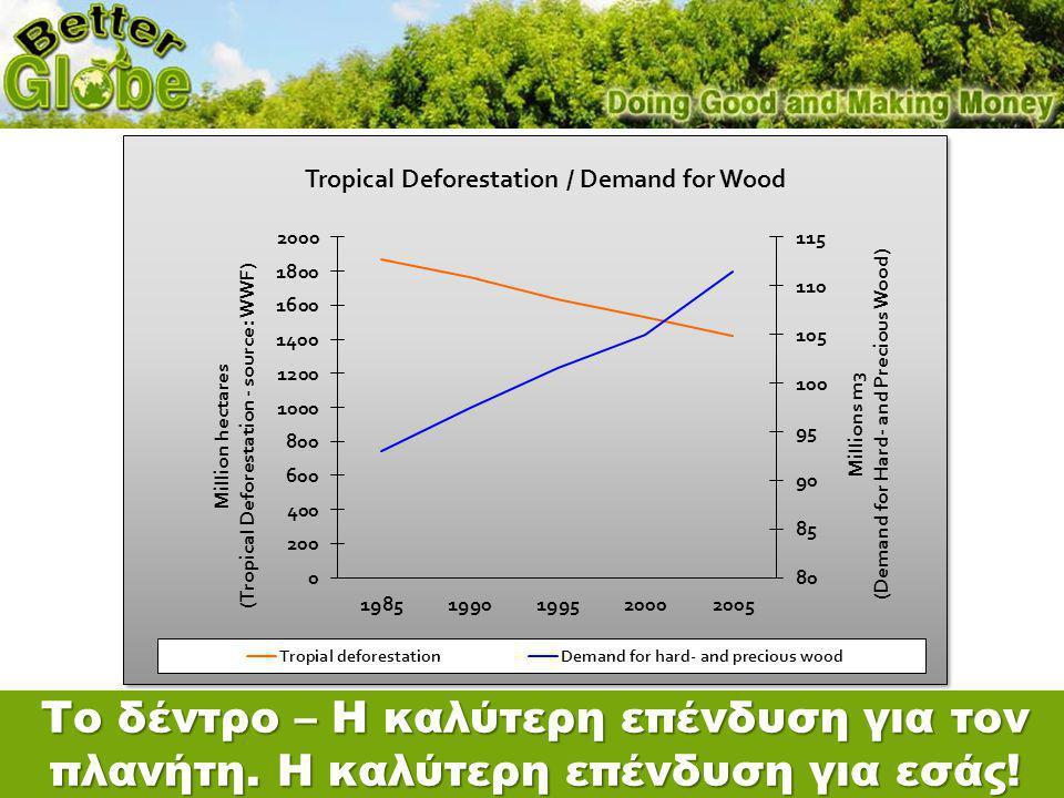 Δέντρα BG – Η καλύτερη αποταμίευση στον κόσμο.