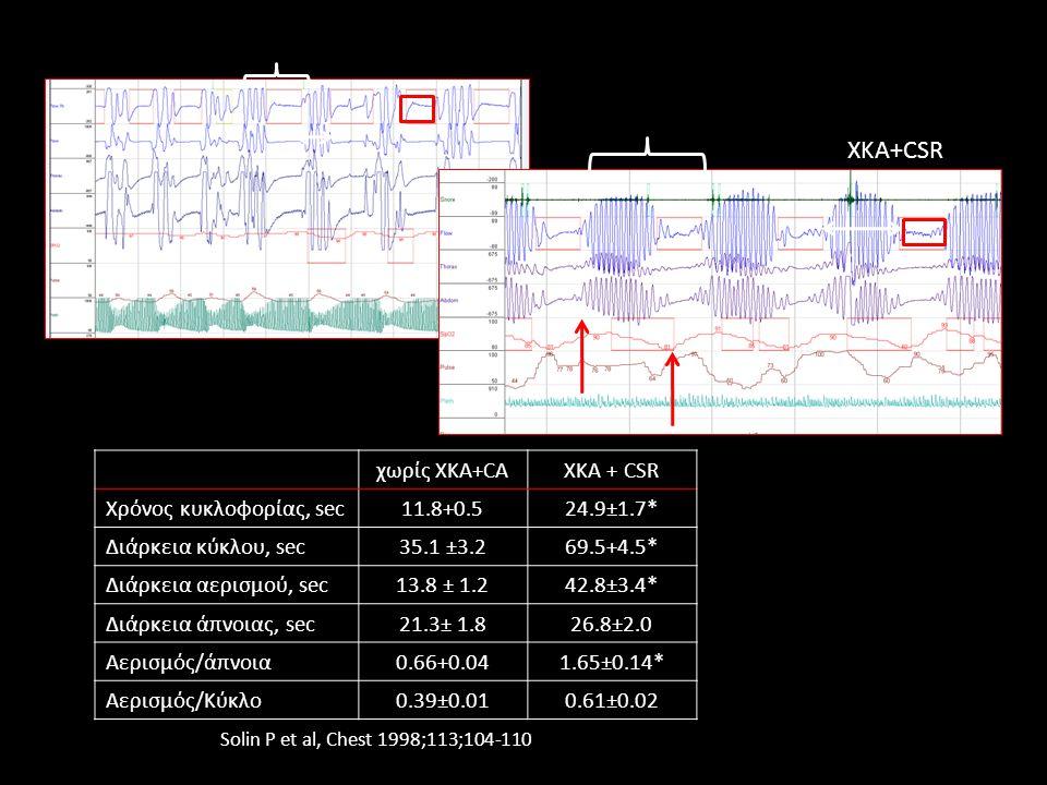 χωρίς XKA+CAXKA + CSR Χρόνος κυκλοφορίας, sec11.8+0.524.9±1.7* Διάρκεια κύκλου, sec35.1 ±3.269.5+4.5* Διάρκεια αερισμού, sec13.8 ± 1.242.8±3.4* Διάρκε