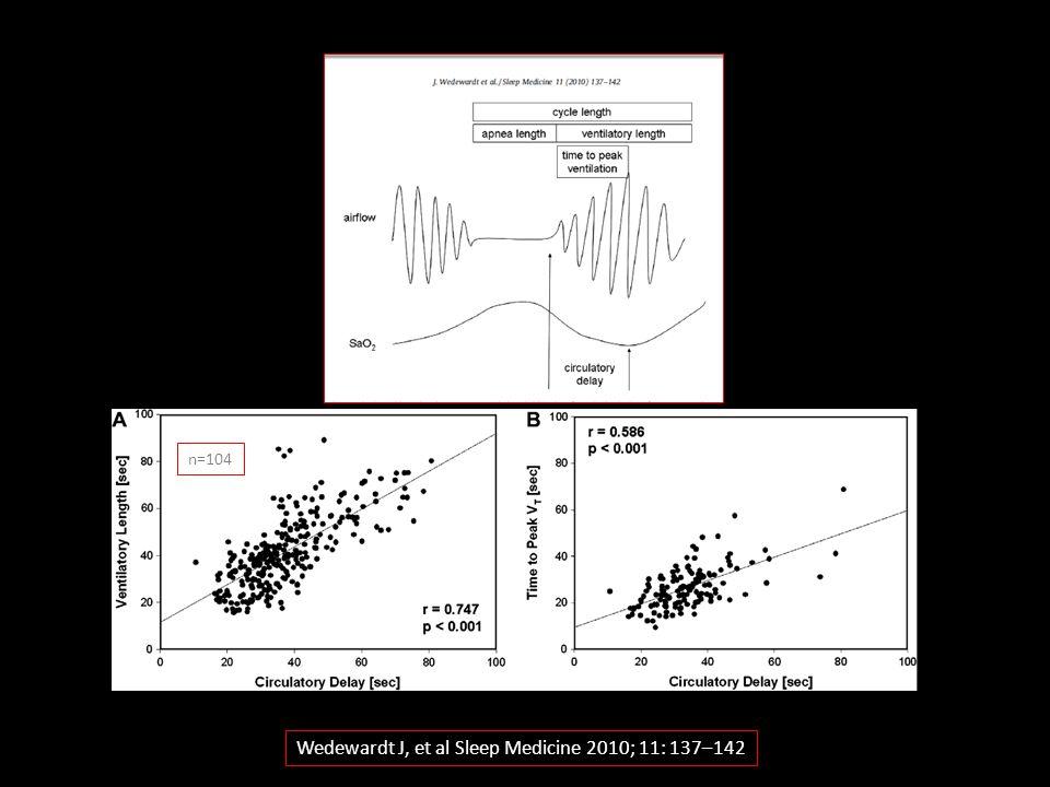 Wedewardt J, et al Sleep Medicine 2010; 11: 137–142 n=104