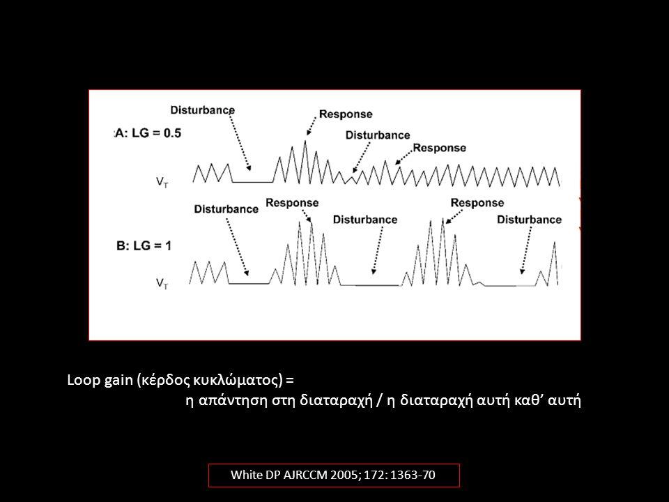 White DP AJRCCM 2005; 172: 1363-70 Loop gain (κέρδος κυκλώματος) = η απάντηση στη διαταραχή / η διαταραχή αυτή καθ' αυτή