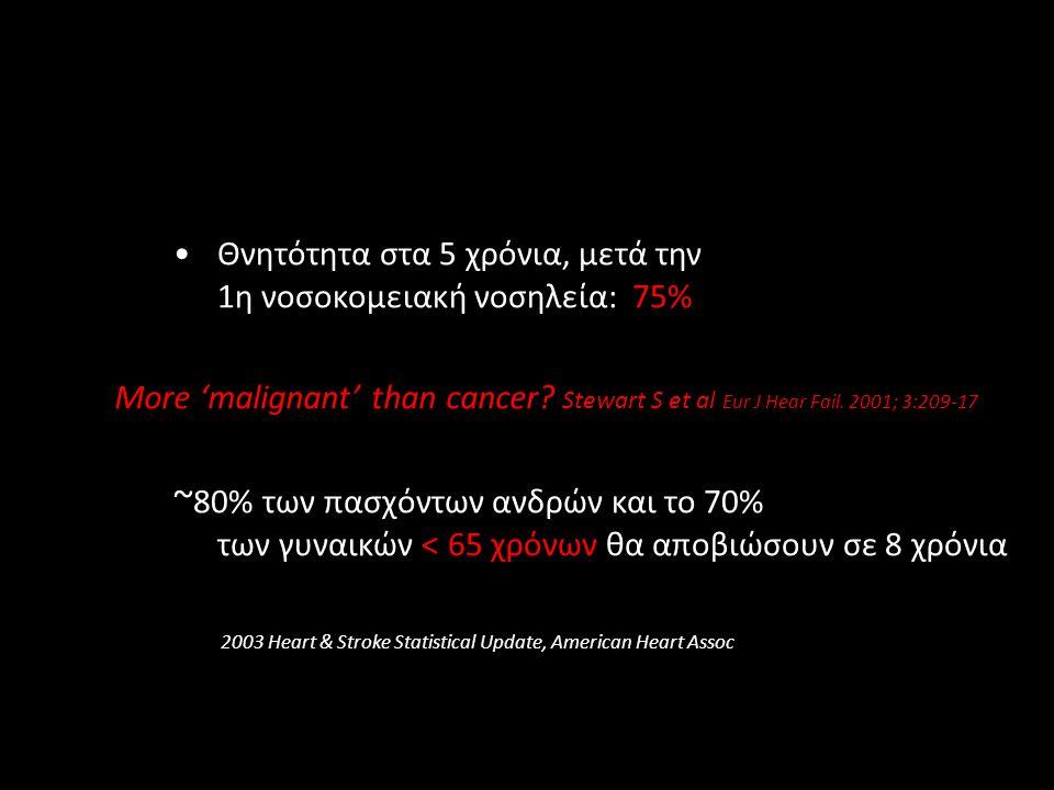 •Θνητότητα στα 5 χρόνια, μετά την 1η νοσοκομειακή νοσηλεία: 75% ~ 80% των πασχόντων ανδρών και το 70% των γυναικών < 65 χρόνων θα αποβιώσουν σε 8 χρόν