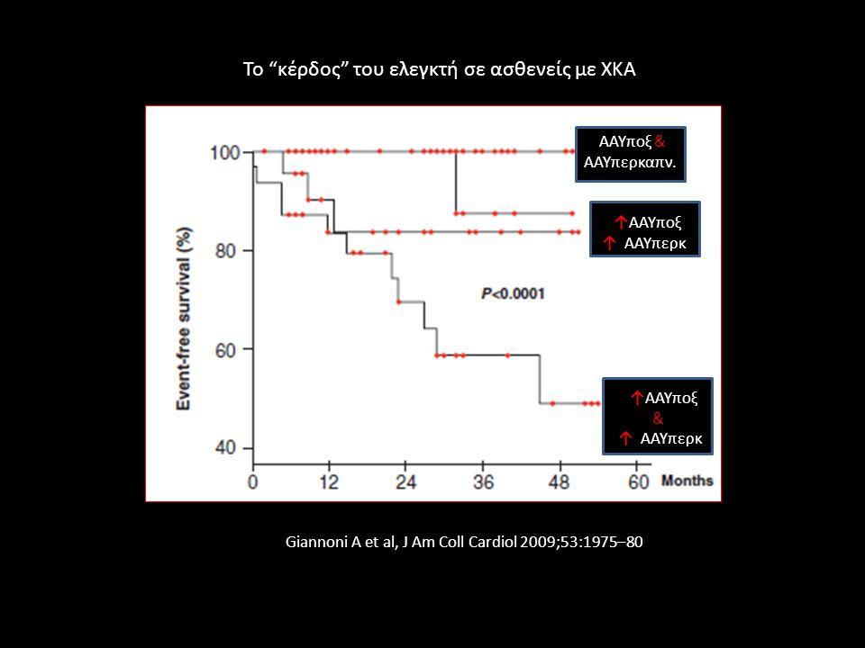 """AAYποξ & ΑΑΥπερκαπν. ↑AAYποξ ↑ ΑΑΥπερκ ↑AAYποξ & ↑ ΑΑΥπερκ Giannoni Α et al, J Am Coll Cardiol 2009;53:1975–80 Το """"κέρδος"""" του ελεγκτή σε ασθενείς με"""