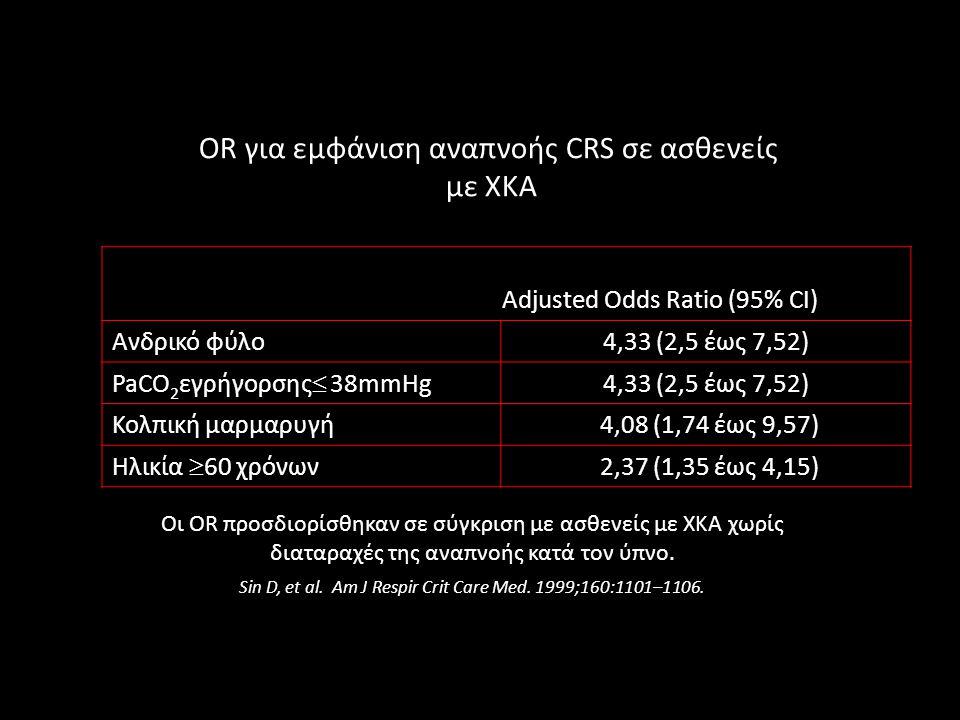 OR για εμφάνιση αναπνοής CRS σε ασθενείς με ΧΚΑ Adjusted Odds Ratio (95% CI) Ανδρικό φύλο4,33 (2,5 έως 7,52) PaCO 2 εγρήγορσης  38mmHg 4,33 (2,5 έως