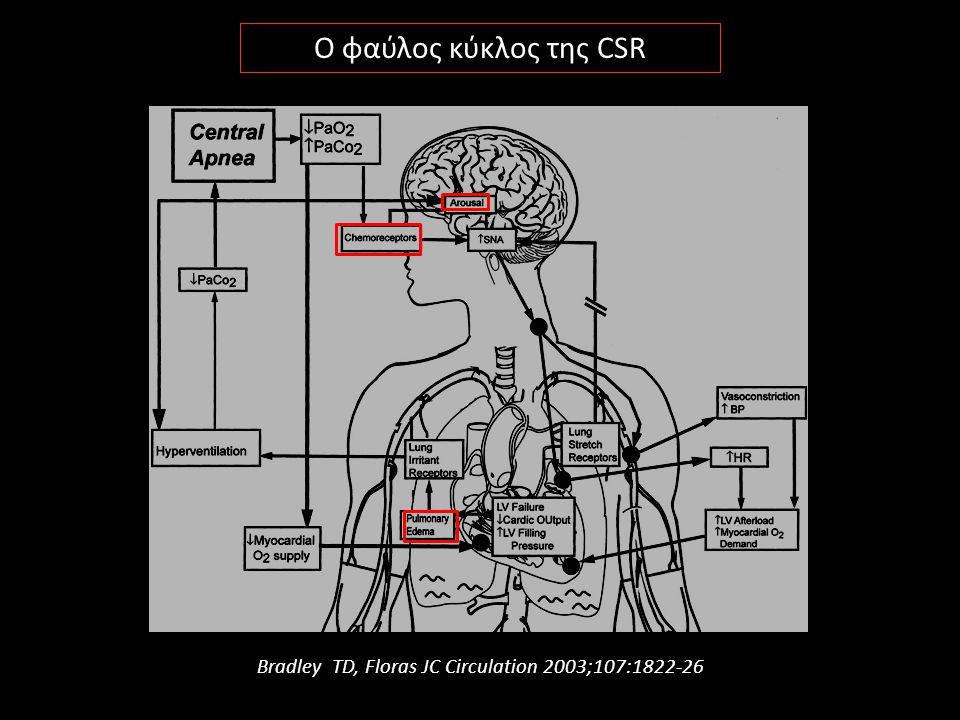 Bradley TD, Floras JC Circulation 2003;107:1822-26 Ο φαύλος κύκλος της CSR