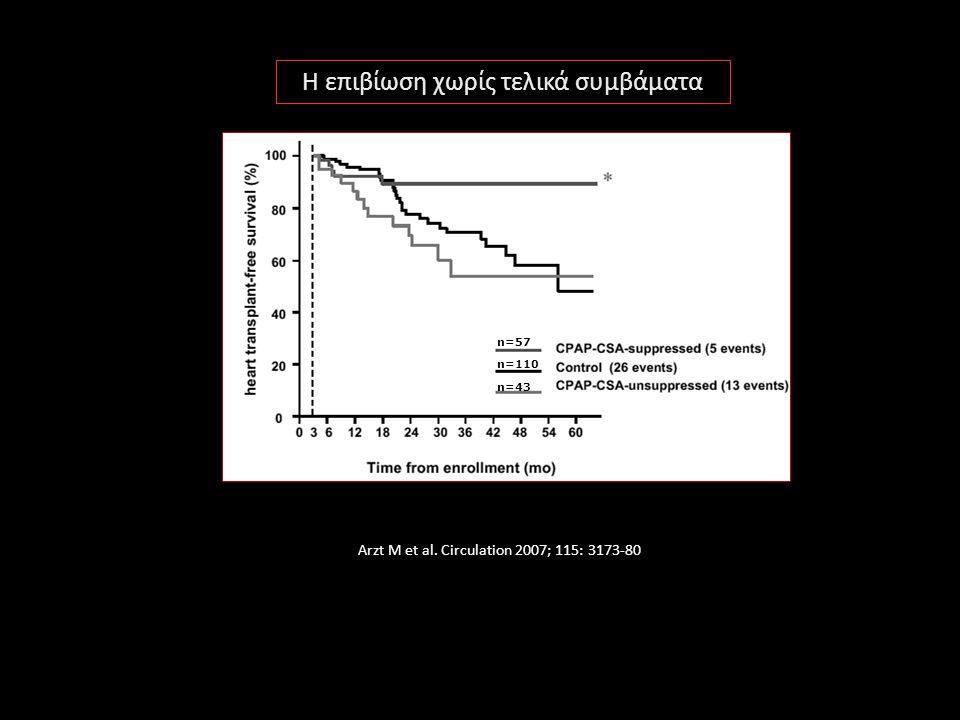 Arzt M et al. Circulation 2007; 115: 3173-80 n=57 n=43 n=110 Η επιβίωση χωρίς τελικά συμβάματα