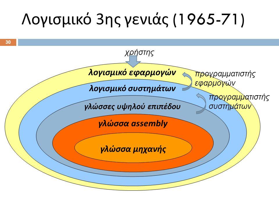 Λογισμικό 3 ης γενιάς (1965-71) λογισμικό εφαρμογών λογισμικό συστημάτων γλώσσες υψηλού επιπέδου γλώσσα assembly γλώσσα μηχανής προγραμματιστής συστημάτων προγραμματιστής εφαρμογών χρήστης 30