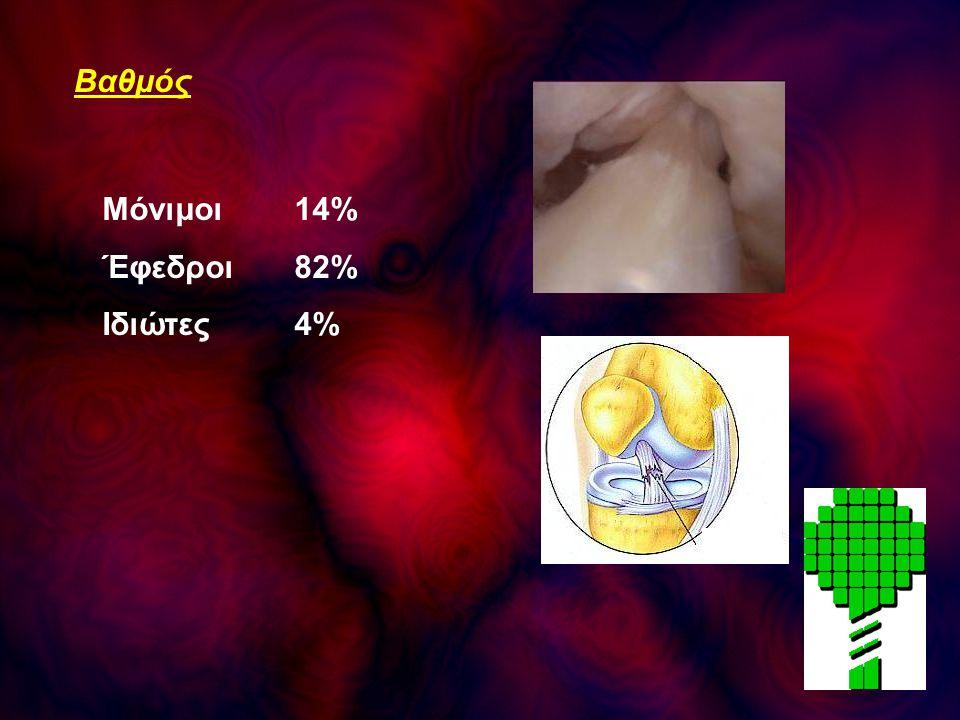 Βαθμός Μόνιμοι14% Έφεδροι 82% Ιδιώτες4%