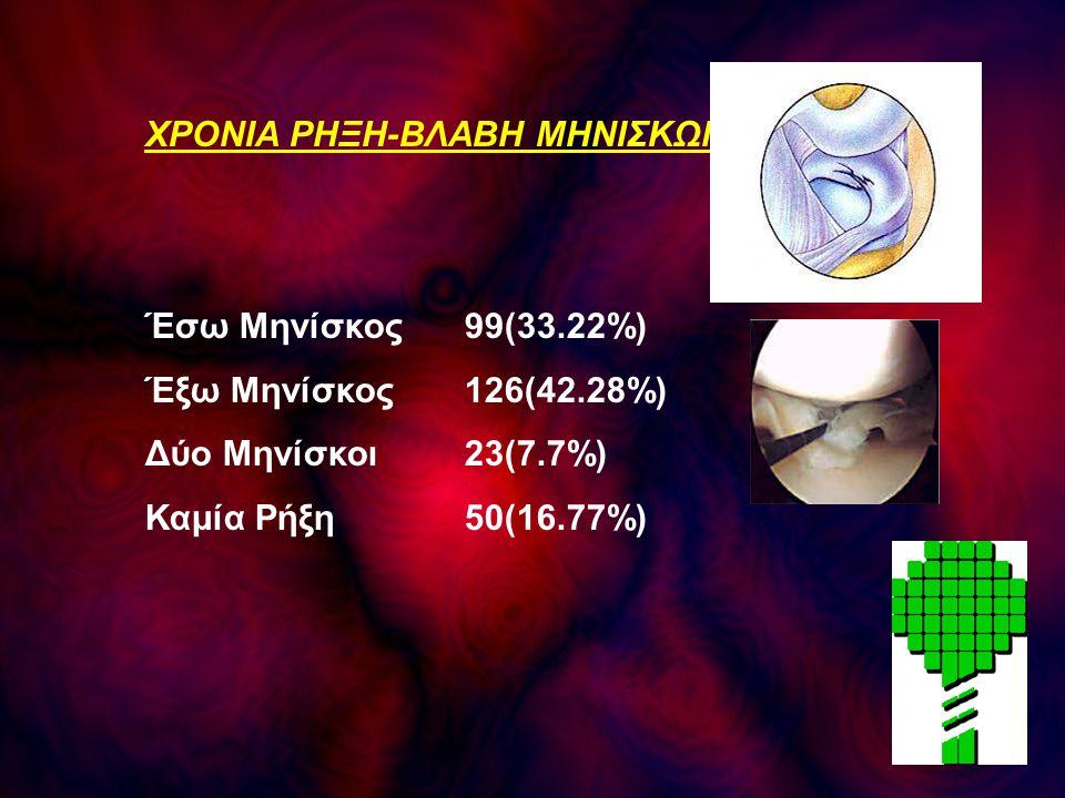 ΧΡΟΝΙΑ ΡΗΞΗ-ΒΛΑΒΗ ΜΗΝΙΣΚΩΝ Έσω Μηνίσκος99(33.22%) Έξω Μηνίσκος126(42.28%) Δύο Μηνίσκοι23(7.7%) Καμία Ρήξη50(16.77%)