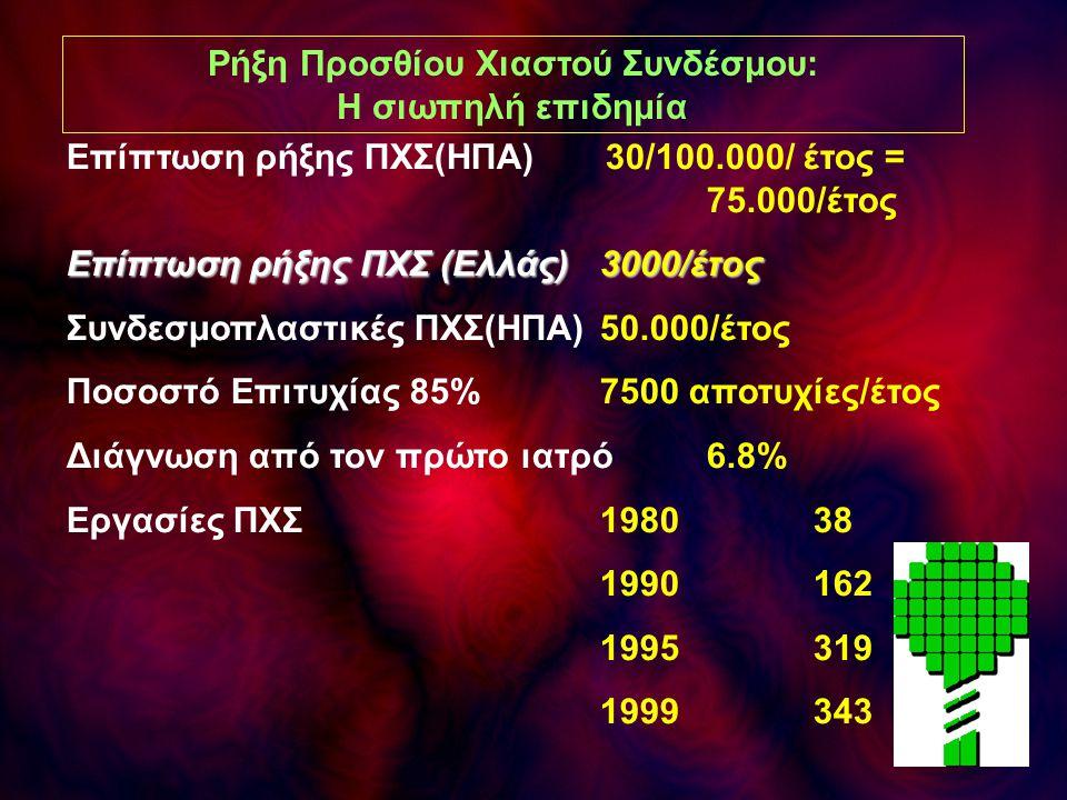 Ρήξη Προσθίου Χιαστού Συνδέσμου: Η σιωπηλή επιδημία Επίπτωση ρήξης ΠΧΣ(ΗΠΑ) 30/100.000/ έτος = 75.000/έτος Επίπτωση ρήξης ΠΧΣ (Ελλάς) 3000/έτος Συνδεσ