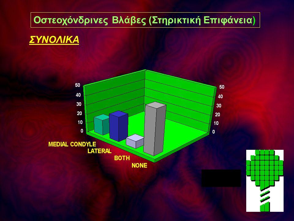ΣΥΝΟΛΙΚΑ Οστεοχόνδρινες Βλάβες (Στηρικτική Επιφάνεια)