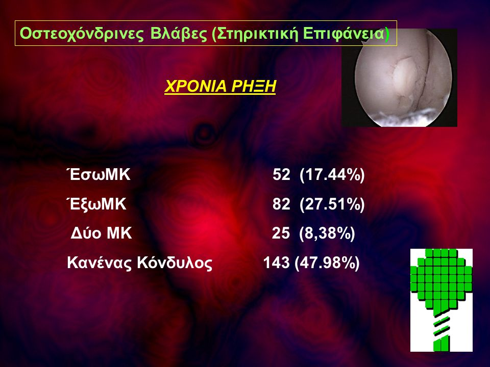 ΧΡΟΝΙΑ ΡΗΞΗ ΈσωΜΚ 52 (17.44%) ΈξωΜΚ 82 (27.51%) Δύο ΜΚ 25 (8,38%) Κανένας Κόνδυλος 143 (47.98%) Οστεοχόνδρινες Βλάβες (Στηρικτική Επιφάνεια)