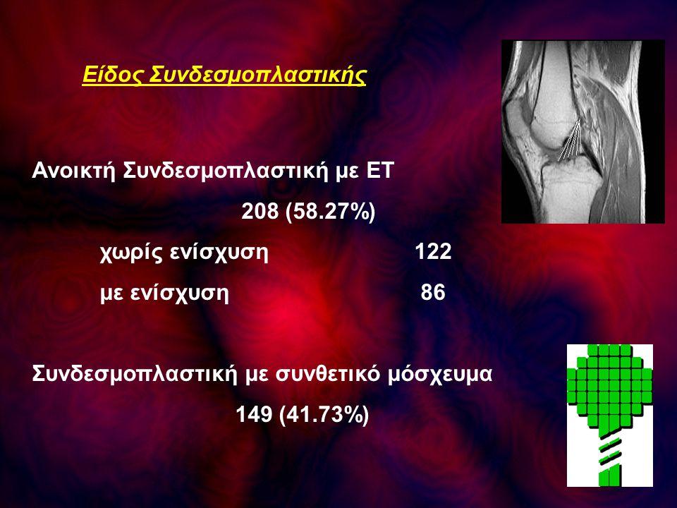 Είδος Συνδεσμοπλαστικής Ανοικτή Συνδεσμοπλαστική με ΕΤ 208 (58.27%) χωρίς ενίσχυση 122 με ενίσχυση 86 Συνδεσμοπλαστική με συνθετικό μόσχευμα 149 (41.7