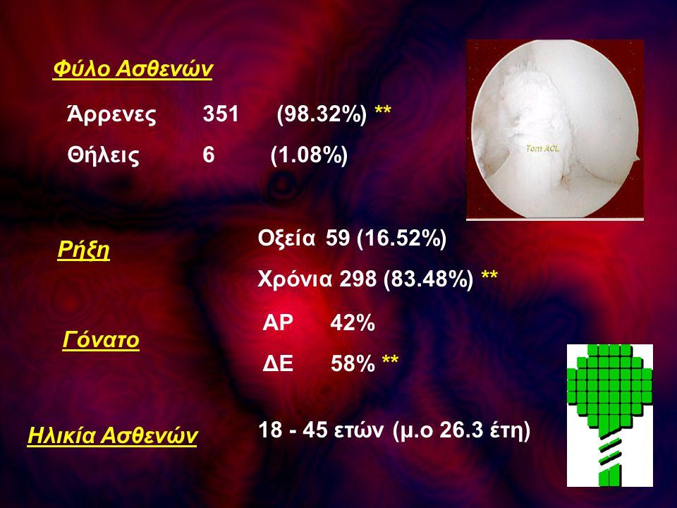 Φύλο Ασθενών Άρρενες 351 (98.32%) ** Θήλεις 6 (1.08%) Ηλικία Ασθενών 18 - 45 ετών (μ.ο 26.3 έτη) Ρήξη Οξεία59 (16.52%) Χρόνια 298 (83.48%) ** Γόνατο Α