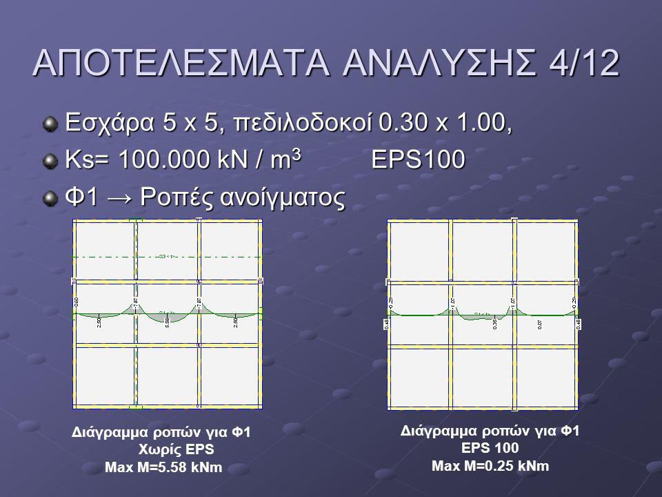 ΑΠΟΤΕΛΕΣΜΑΤΑ ΑΝΑΛΥΣΗΣ 4/12 Εσχάρα 5 x 5, πεδιλοδοκοί 0.30 x 1.00, Ks= 100.000 kN / m 3 EPS100 Φ1 → Ροπές ανοίγματος Διάγραμμα ροπών για Φ1 Χωρίς EPS M