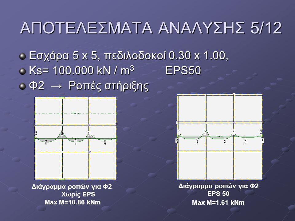 ΑΠΟΤΕΛΕΣΜΑΤΑ ΑΝΑΛΥΣΗΣ 5/12 Εσχάρα 5 x 5, πεδιλοδοκοί 0.30 x 1.00, Ks= 100.000 kN / m 3 EPS50 Φ2 → Ροπές στήριξης Διάγραμμα ροπών για Φ2 Χωρίς EPS Max