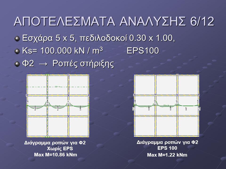 ΑΠΟΤΕΛΕΣΜΑΤΑ ΑΝΑΛΥΣΗΣ 6/12 Εσχάρα 5 x 5, πεδιλοδοκοί 0.30 x 1.00, Ks= 100.000 kN / m 3 EPS100 Φ2 → Ροπές στήριξης Διάγραμμα ροπών για Φ2 Χωρίς EPS Max