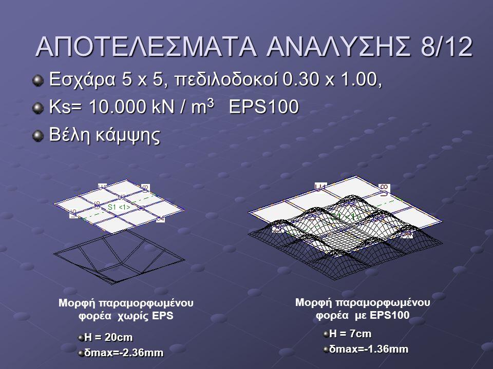ΑΠΟΤΕΛΕΣΜΑΤΑ ΑΝΑΛΥΣΗΣ 8/12 Εσχάρα 5 x 5, πεδιλοδοκοί 0.30 x 1.00, Ks= 10.000 kN / m 3 EPS100 Βέλη κάμψης Μορφή παραμορφωμένου φορέα με EPS100 Μορφή πα