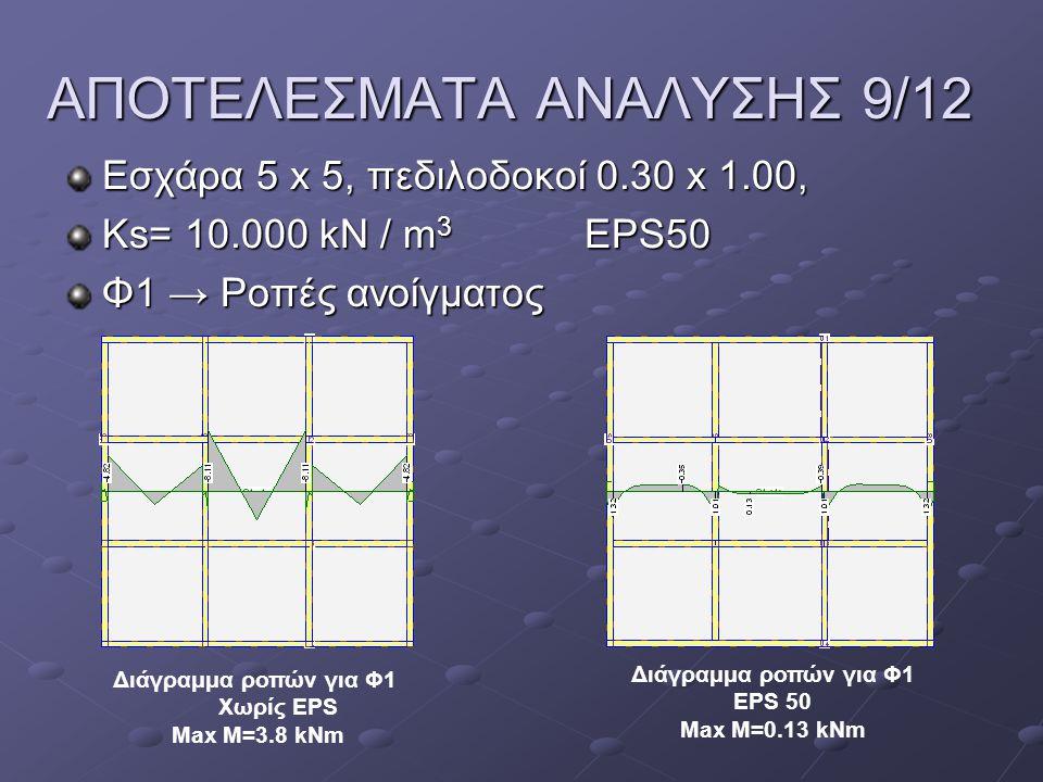ΑΠΟΤΕΛΕΣΜΑΤΑ ΑΝΑΛΥΣΗΣ 9/12 Εσχάρα 5 x 5, πεδιλοδοκοί 0.30 x 1.00, Ks= 10.000 kN / m 3 EPS50 Φ1 → Ροπές ανοίγματος Διάγραμμα ροπών για Φ1 Χωρίς EPS Max