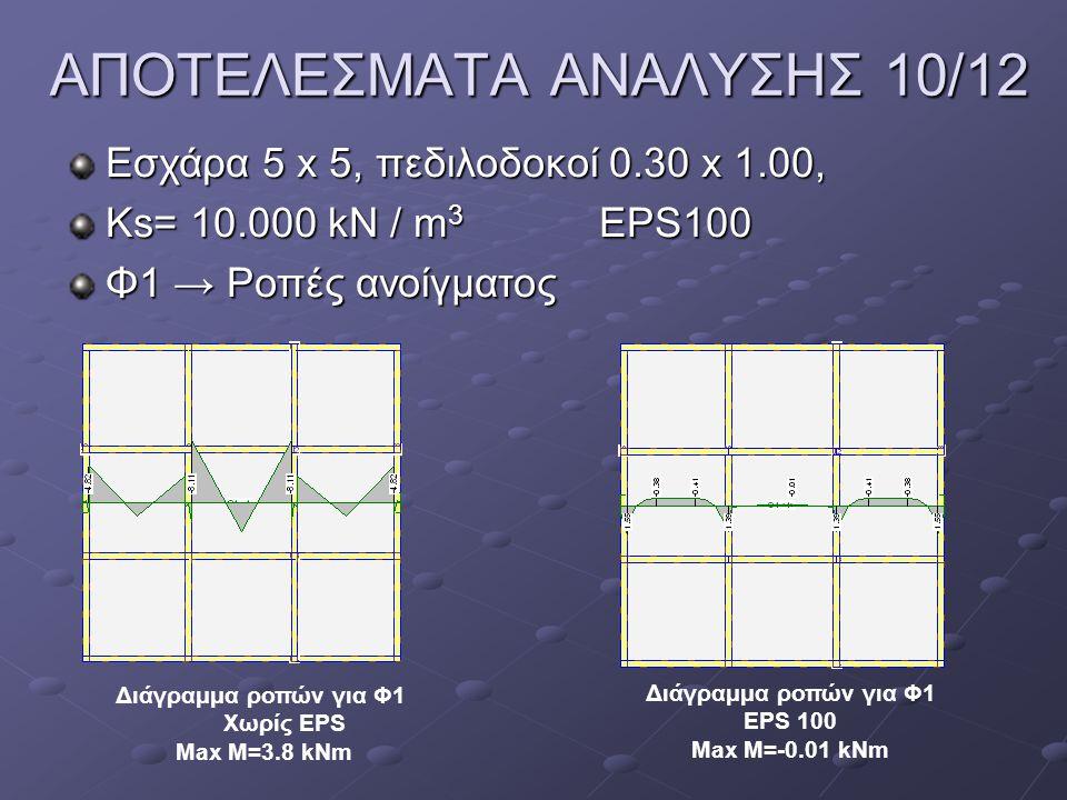 ΑΠΟΤΕΛΕΣΜΑΤΑ ΑΝΑΛΥΣΗΣ 10/12 Εσχάρα 5 x 5, πεδιλοδοκοί 0.30 x 1.00, Ks= 10.000 kN / m 3 EPS100 Φ1 → Ροπές ανοίγματος Διάγραμμα ροπών για Φ1 Χωρίς EPS M