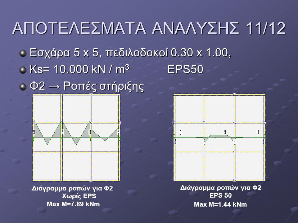 ΑΠΟΤΕΛΕΣΜΑΤΑ ΑΝΑΛΥΣΗΣ 11/12 Εσχάρα 5 x 5, πεδιλοδοκοί 0.30 x 1.00, Ks= 10.000 kN / m 3 EPS50 Φ2 → Ροπές στήριξης Διάγραμμα ροπών για Φ2 Χωρίς EPS Max