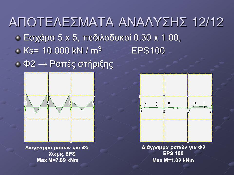 ΑΠΟΤΕΛΕΣΜΑΤΑ ΑΝΑΛΥΣΗΣ 12/12 Εσχάρα 5 x 5, πεδιλοδοκοί 0.30 x 1.00, Ks= 10.000 kN / m 3 EPS100 Φ2 → Ροπές στήριξης Διάγραμμα ροπών για Φ2 Χωρίς EPS Max