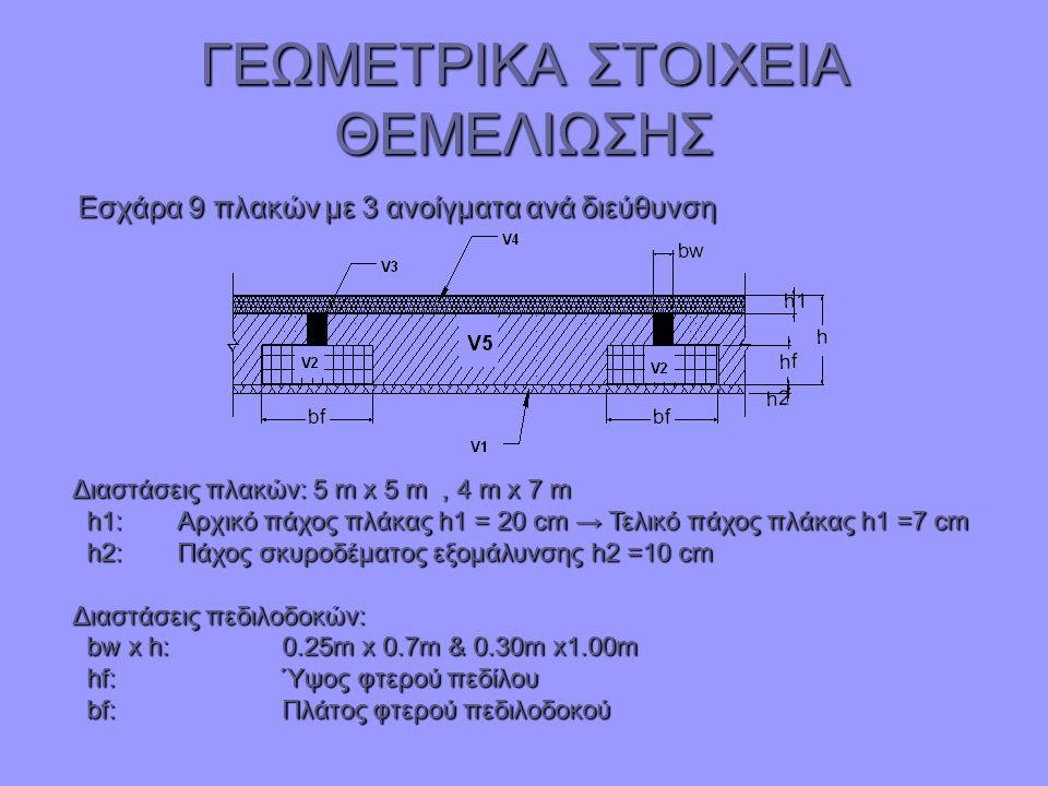 ΓΕΩΜΕΤΡΙΚΑ ΣΤΟΙΧΕΙΑ ΘΕΜΕΛΙΩΣΗΣ Εσχάρα 9 πλακών με 3 ανοίγματα ανά διεύθυνση Εσχάρα 9 πλακών με 3 ανοίγματα ανά διεύθυνση Διαστάσεις πλακών: 5 m x 5 m,