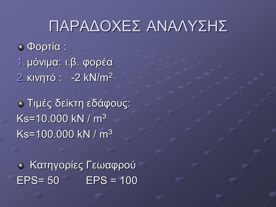 ΠΑΡΑΔΟΧΕΣ ΑΝΑΛΥΣΗΣ Φορτία : 1.μόνιμα: ι.β. φορέα 2.κινητό : -2 kN/m 2 Τιμές δείκτη εδάφους: Κs=10.000 kN / m 3 Κs=100.000 kN / m 3 Κατηγορίες Γεωαφρού