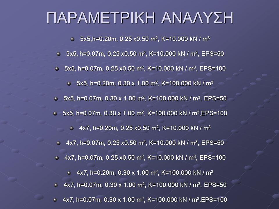 ΑΠΟΤΕΛΕΣΜΑΤΑ ΑΝΑΛΥΣΗΣ 10/12 Εσχάρα 5 x 5, πεδιλοδοκοί 0.30 x 1.00, Ks= 10.000 kN / m 3 EPS100 Φ1 → Ροπές ανοίγματος Διάγραμμα ροπών για Φ1 Χωρίς EPS Max M=3.8 kNm Διάγραμμα ροπών για Φ1 EPS 100 Max M=-0.01 kNm