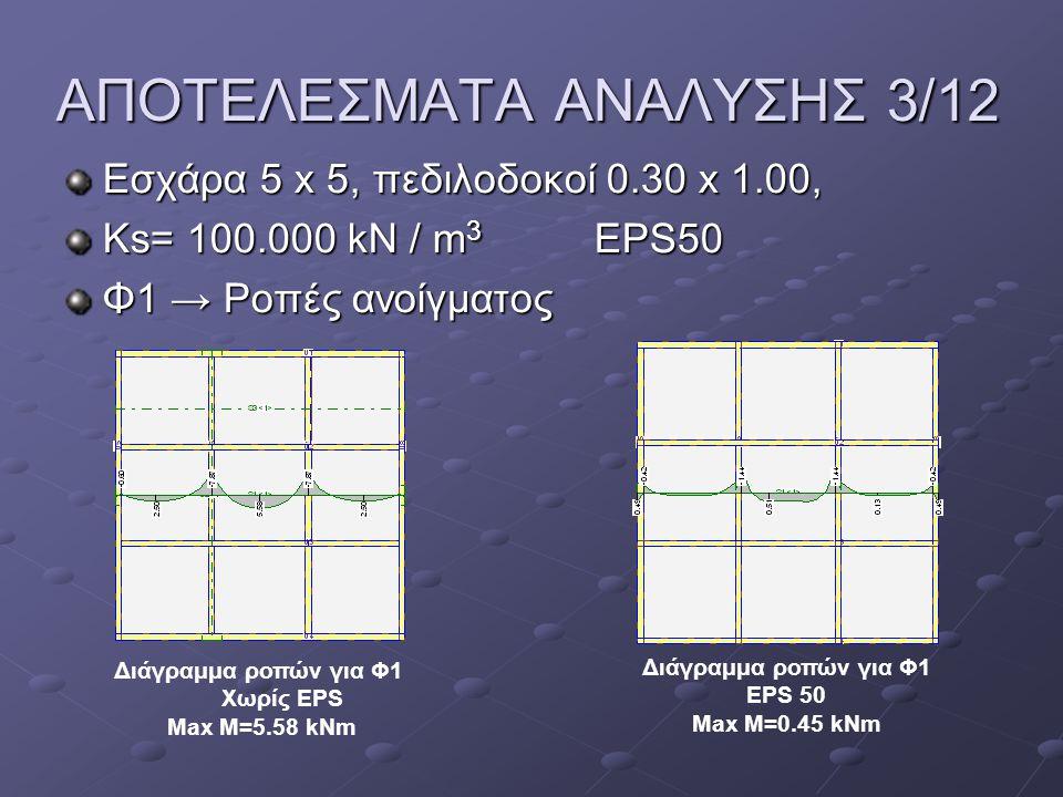 ΑΠΟΤΕΛΕΣΜΑΤΑ ΑΝΑΛΥΣΗΣ 4/12 Εσχάρα 5 x 5, πεδιλοδοκοί 0.30 x 1.00, Ks= 100.000 kN / m 3 EPS100 Φ1 → Ροπές ανοίγματος Διάγραμμα ροπών για Φ1 Χωρίς EPS Max M=5.58 kNm Διάγραμμα ροπών για Φ1 EPS 100 Max M=0.25 kNm