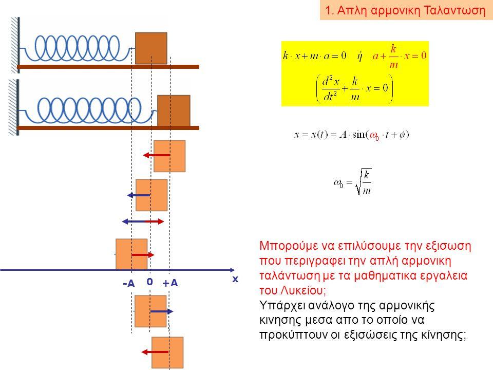 x 0 +A -A Μπορούμε να επιλύσουμε την εξισωση που περιγραφει την απλή αρμονικη ταλάντωση με τα μαθηματικα εργαλεια του Λυκείου; Υπάρχει ανάλογο της αρμ