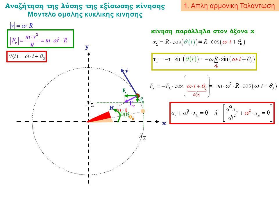 Αναζήτηση της λύσης της εξίσωσης κίνησης Μοντελο ομαλης κυκλικης κινησης R x y θ(t) κίνηση παράλληλα στον άξονα x 1. Απλη αρμονικη Ταλαντωση