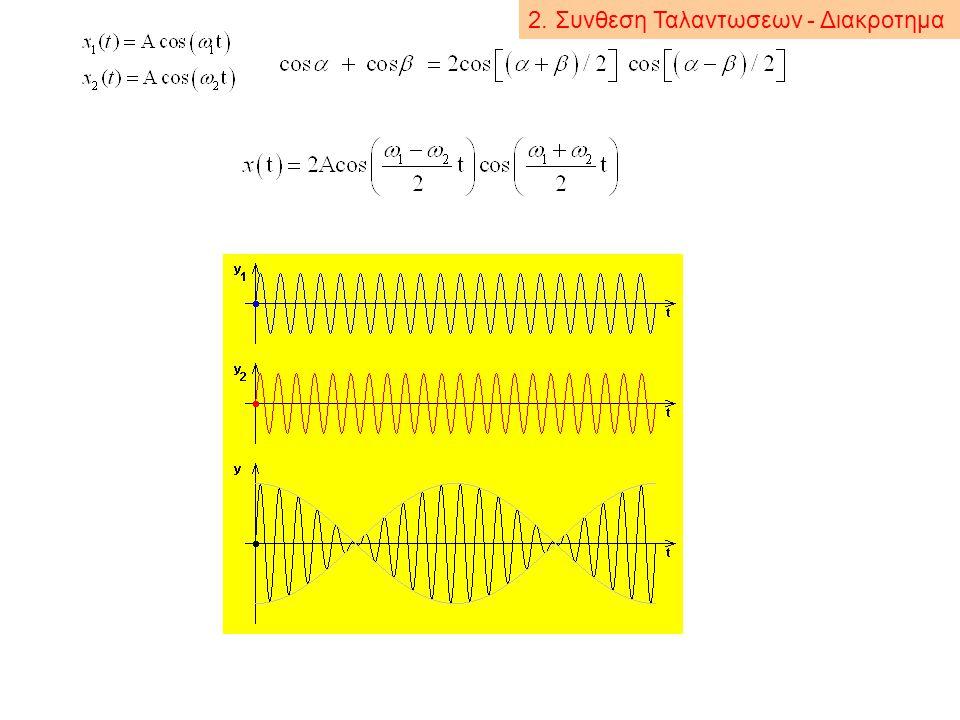 Υπαρχει μηχανικο συστημα που η κινηση του να περιγραφεται απο συνθεση ταλαντωσεων; Ο Ο Ο m C(t) x(t) x (t) Θεση κινουμενου παρατηρητη Ο' ως προς τον Ο ταλάντωση μάζας κίνηση παρατηρητή Η κίνηση που βλέπει ο Ο είναι η σύνθεση (γραμμικός συνδυασμός) δύο ταλαντώσεων: του σώματος και της δικιάς του 2.