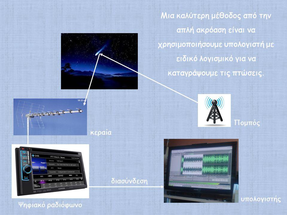 Μια καλύτερη μέθοδος από την απλή ακρόαση είναι να χρησιμοποιήσουμε υπολογιστή με ειδικό λογισμικό για να καταγράψουμε τις πτώσεις. διασύνδεση Πομπός