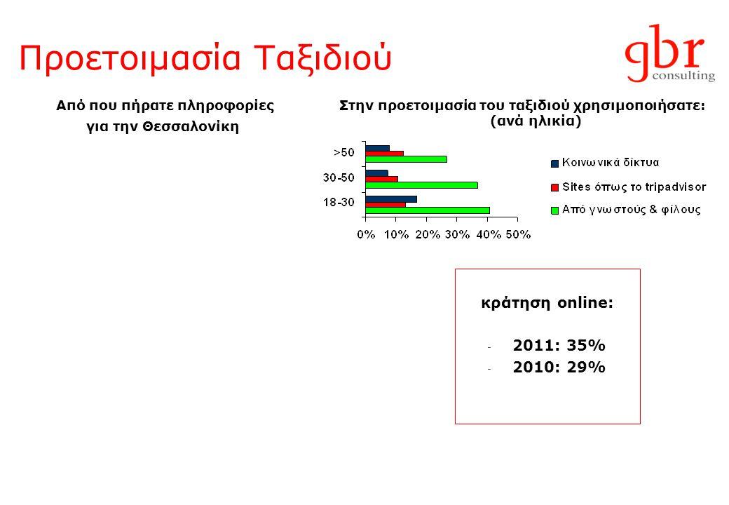Προετοιμασία Ταξιδιού Από που πήρατε πληροφορίες για την Θεσσαλονίκη Στην προετοιμασία του ταξιδιού χρησιμοποιήσατε: (ανά ηλικία) κράτηση online: - 2011: 35% - 2010: 29%