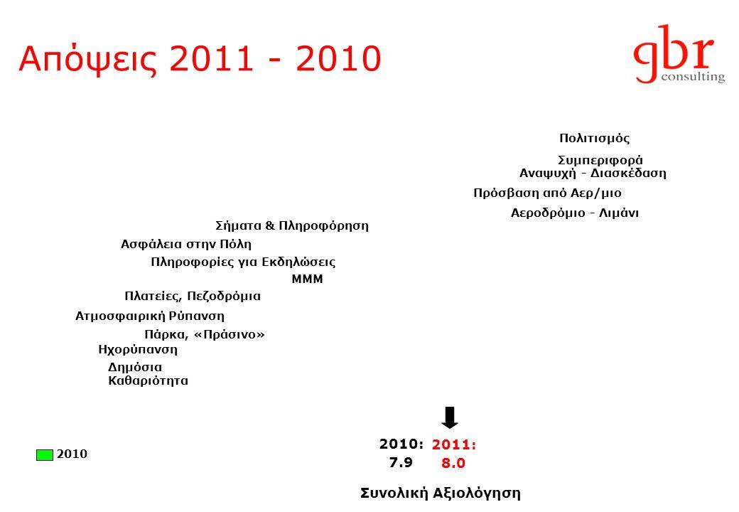 Απόψεις 2011 - 2010 2010: 7.9 Συνολική Αξιολόγηση Πρόσβαση από Αερ/μιο Πολιτισμός Αεροδρόμιο - Λιμάνι Συμπεριφορά ΜΜΜ Αναψυχή - Διασκέδαση Σήματα & Πλ