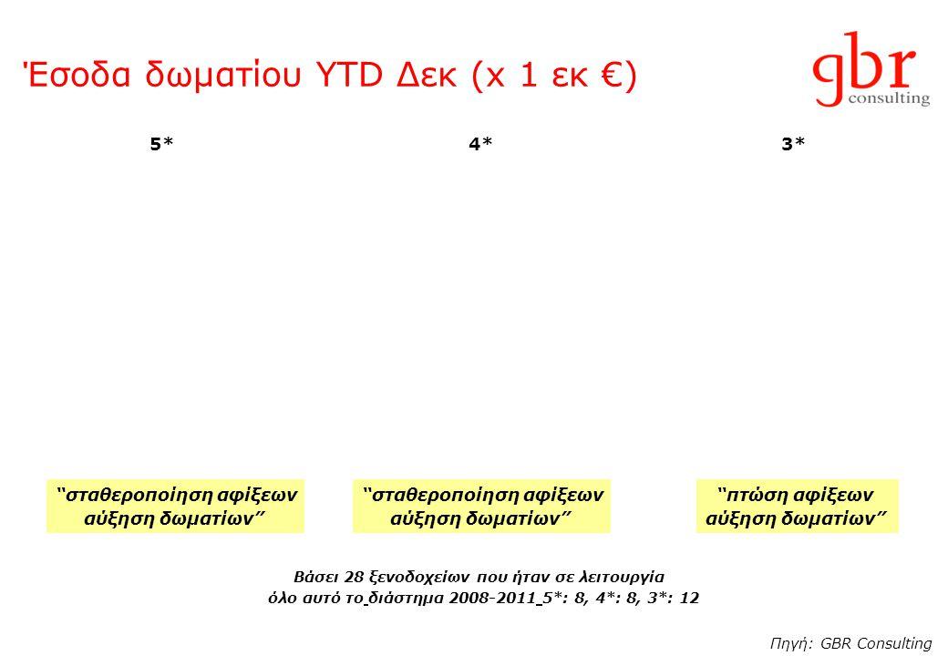 Έσοδα δωματίου YTD Δεκ (x 1 εκ €) 5*4*3* Πηγή: GBR Consulting Βάσει 28 ξενοδοχείων που ήταν σε λειτουργία όλο αυτό το διάστημα 2008-2011 5*: 8, 4*: 8, 3*: 12 σταθεροποίηση αφίξεων αύξηση δωματίων σταθεροποίηση αφίξεων αύξηση δωματίων πτώση αφίξεων αύξηση δωματίων