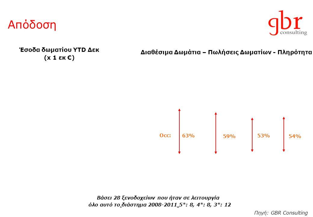 Απόδοση Έσοδα δωματίου YTD Δεκ (x 1 εκ €) Πηγή: GBR Consulting Βάσει 28 ξενοδοχείων που ήταν σε λειτουργία όλο αυτό το διάστημα 2008-2011 5*: 8, 4*: 8, 3*: 12 Διαθέσιμα Δωμάτια – Πωλήσεις Δωματίων - Πληρότητα 63% 59% 53% 54% Occ: