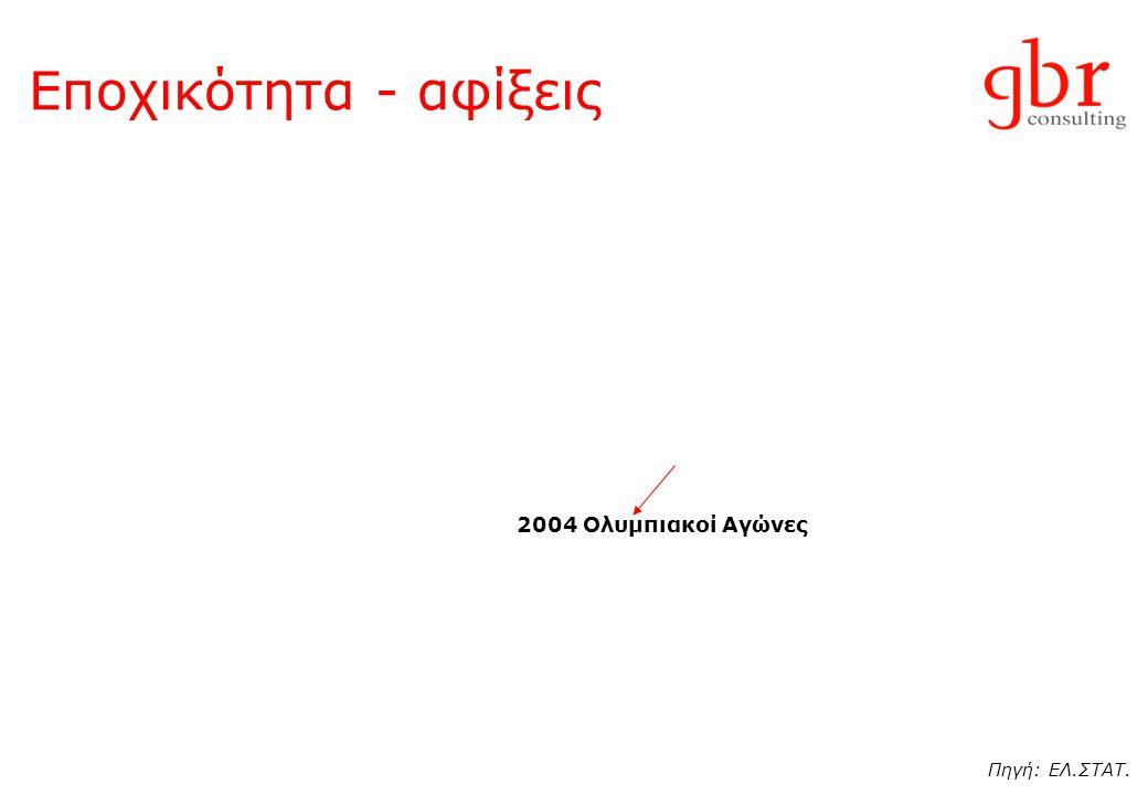 Εποχικότητα - αφίξεις 2004 Ολυμπιακοί Αγώνες Πηγή: ΕΛ.ΣΤΑΤ.