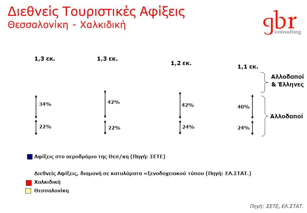 Διεθνείς Τουριστικές Αφίξεις Θεσσαλονίκη - Χαλκιδική Αφίξεις στο αεροδρόμιο της Θεσ/κη (Πηγή: ΣΕΤΕ) Διεθνείς Αφίξεις, διαμονή σε καταλύματα «ξενοδοχει