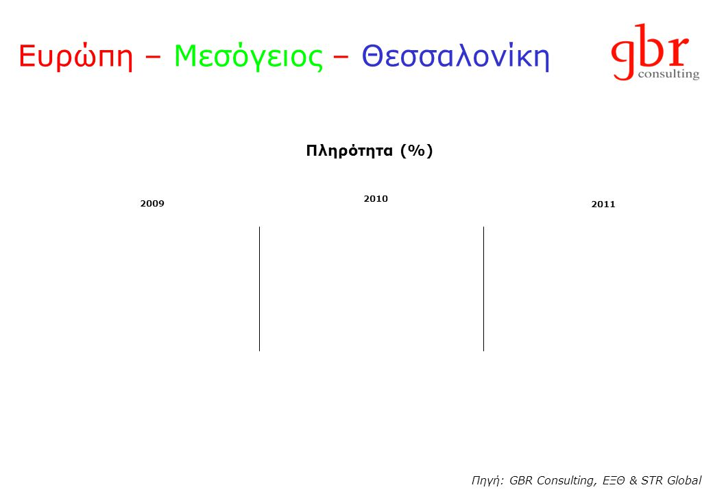 Ευρώπη – Μεσόγειος – Θεσσαλονίκη Πληρότητα (%) 2009 2010 2011 Πηγή: GBR Consulting, ΕΞΘ & STR Global