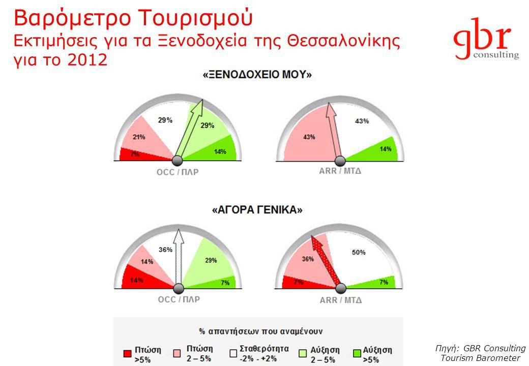 Βαρόμετρο Τουρισμού Εκτιμήσεις για τα Ξενοδοχεία της Θεσσαλονίκης για το 2012 Πηγή: GBR Consulting Tourism Barometer