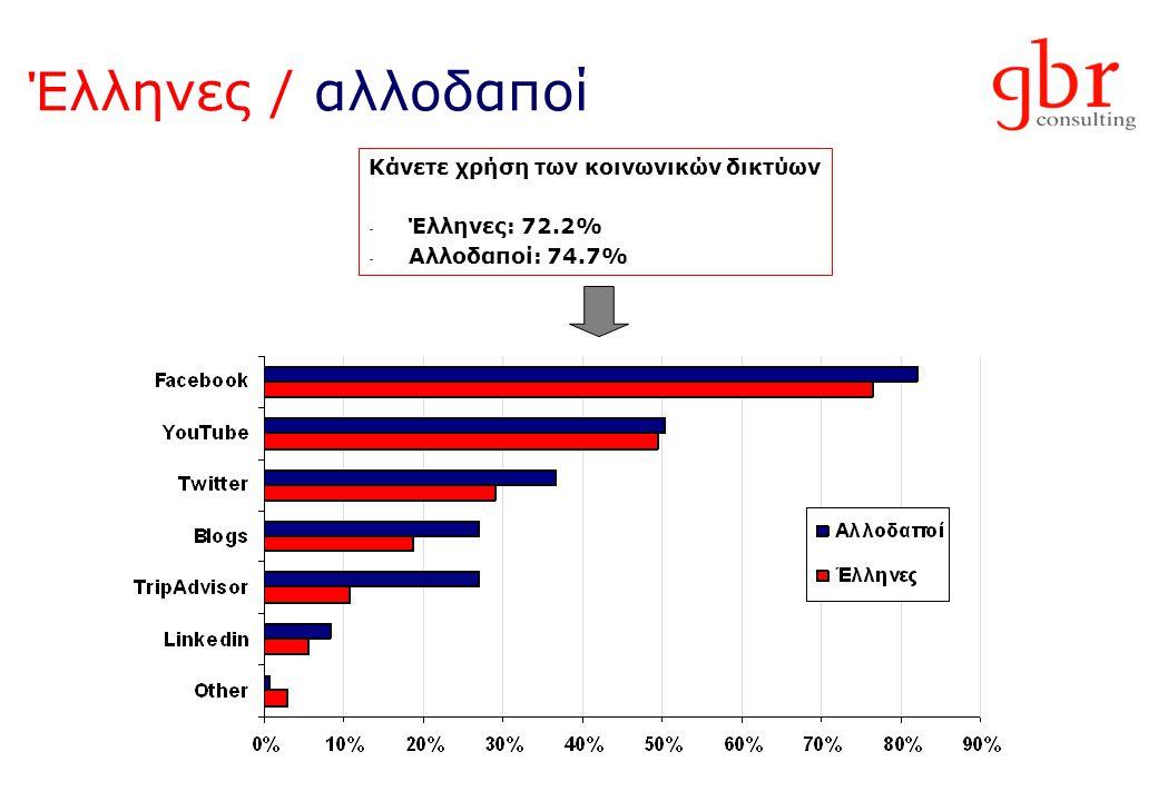 Έλληνες / αλλοδαποί Κάνετε χρήση των κοινωνικών δικτύων - Έλληνες: 72.2% - Αλλοδαποί: 74.7%