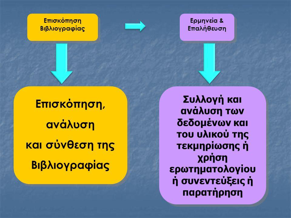 Επισκόπηση Βιβλιογραφίας Επισκόπηση Βιβλιογραφίας Ερμηνεία & Επαλήθευση Ερμηνεία & Επαλήθευση Επισκόπηση, ανάλυση και σύνθεση της Βιβλιογραφίας Επισκόπηση, ανάλυση και σύνθεση της Βιβλιογραφίας Συλλογή και ανάλυση των δεδομένων και του υλικού της τεκμηρίωσης ή χρήση ερωτηματολογίου ή συνεντεύξεις ή παρατήρηση Συλλογή και ανάλυση των δεδομένων και του υλικού της τεκμηρίωσης ή χρήση ερωτηματολογίου ή συνεντεύξεις ή παρατήρηση