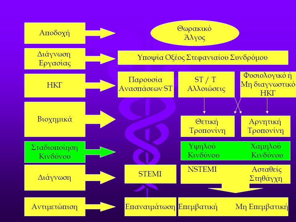 Διάγνωση Εργασίας ΗΚΓ Βιοχημικά Σταδιοποίηση Κινδύνου Αποδοχή Αντιμετώπιση Διάγνωση Θωρακικό Άλγος Υποψία Οξέος Στεφανιαίου Συνδρόμου Παρουσία Ανασπάσ